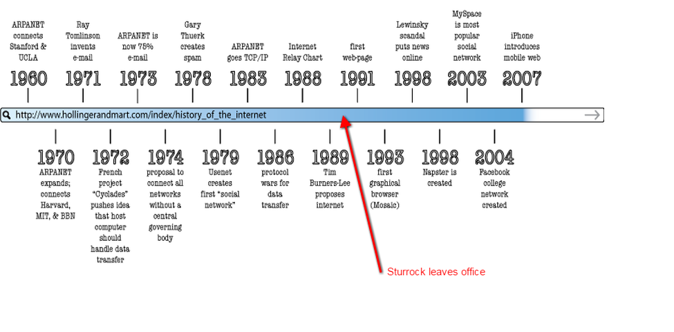 historical and research timeline Timeline of laws related to the protection of human subjects  compiled by joel sparks june 2002 in the past, the role of human research subject has been fraught with.