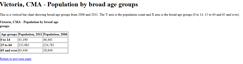 2017-02-10 09_07_10-Chart description_ Victoria, CMA - Population, 2011 and 2006 censuses.png