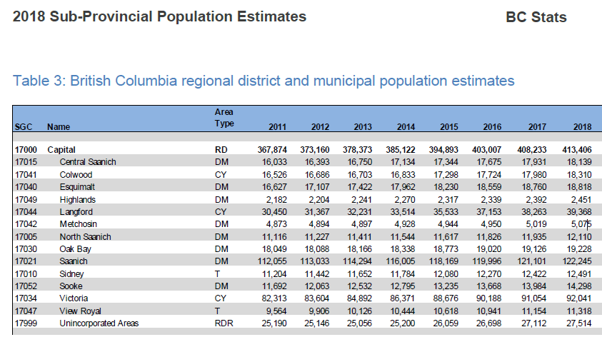 BC_Stats-Sub-provincial_population_estimates-2018.png