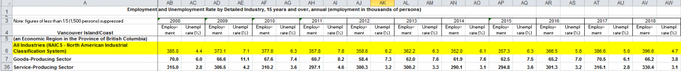 2019-03-11 12_15_01-Microsoft Excel - Employment and Unemployment Rate by Industry and Development R.png