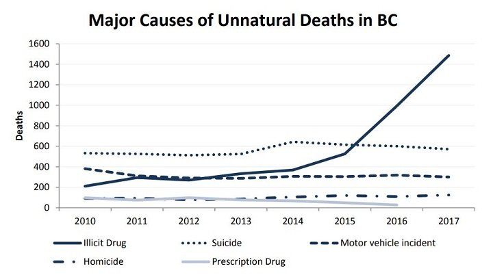 Graphic-major-causes-of-unnatural-deaths-in-BC.jpg