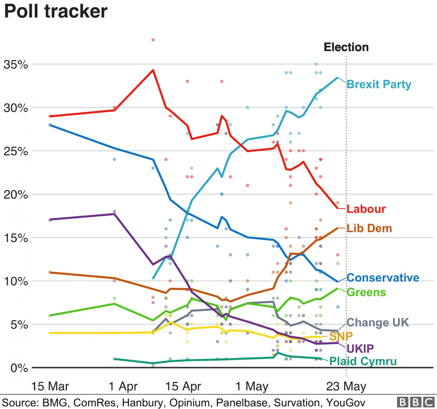 _107060194_optimised-uk_poll_tracker_2019-05-22-nc.png