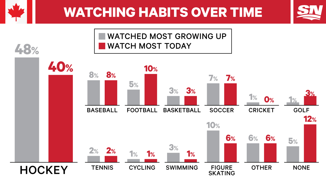SN-HABITS-OVERALL.png