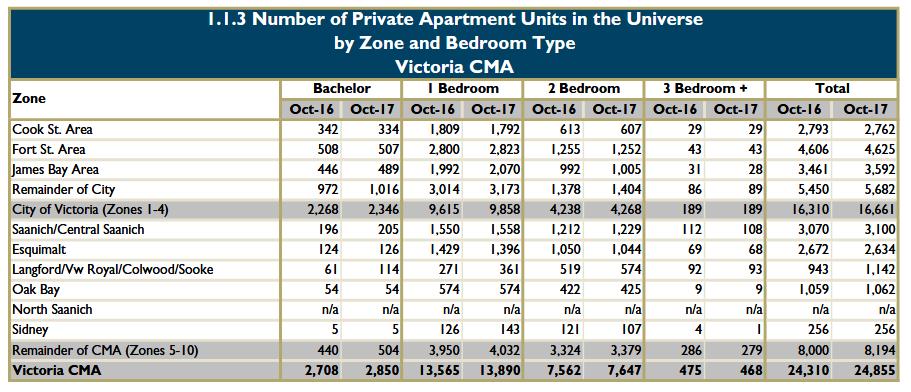 Victoria_Rental_Market_Report-Number_of_Apartments.png