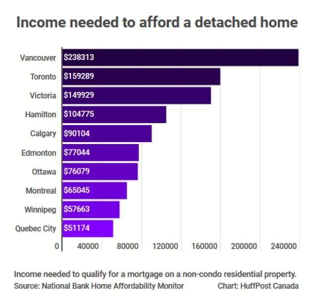 Affordability By City.jpg
