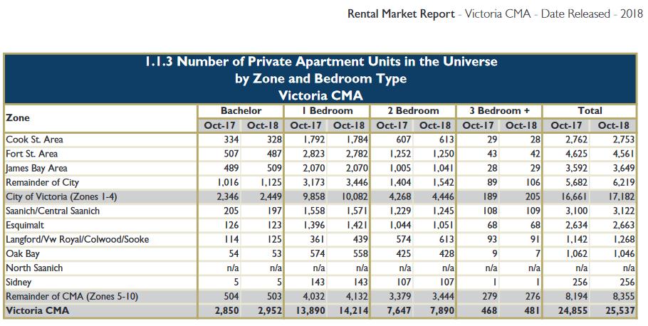 CMHC-Rental_Market_Report-Victoria_CMA-2018.png